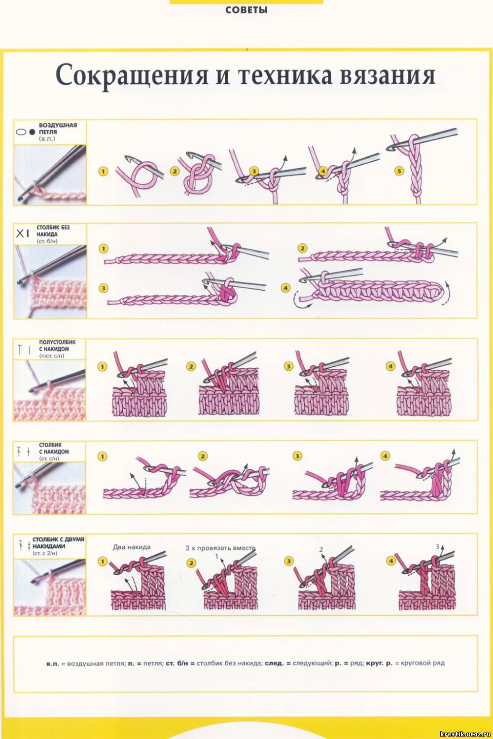 Творческие проекты по технологии по теме вязание крючком